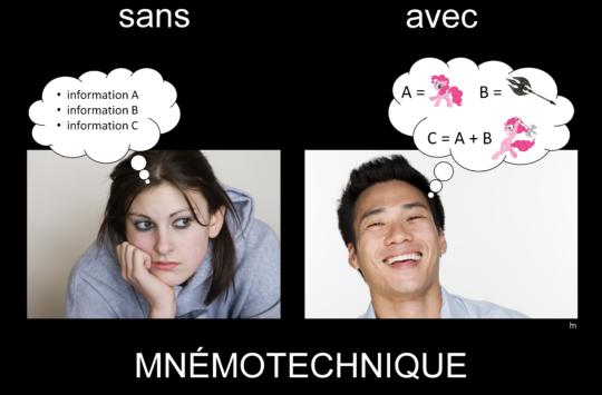 mnemotechnique